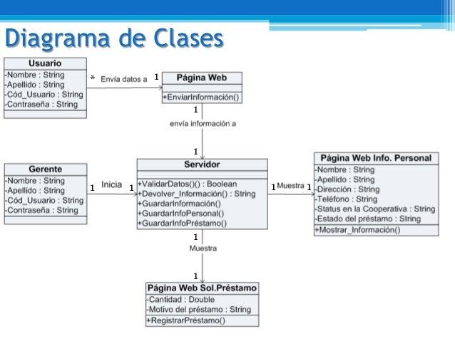 Diagrama de Clases1*1 1 1 11111