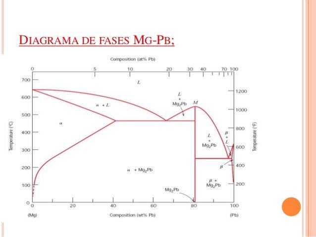 Diagramas de equilbrio de fases mg pb diagrama de fases mg pb ccuart Image collections