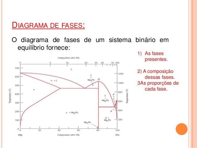 Diagramas de equilbrio de fases mg pb diagrama de fases ccuart Image collections