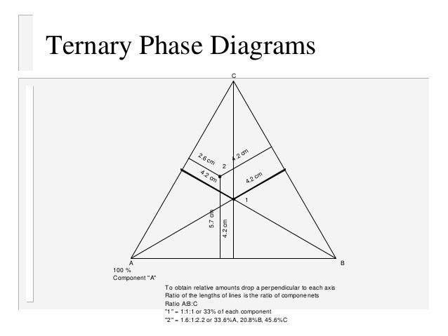 understanding ternary phase diagrams understanding ternary phase diagrams 28 images czts