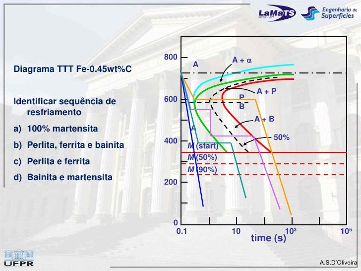 Diagramas de fase 800 a a diagrama ttt fe 045wtc ap 600 p identificar sequncia de b resfriamento ab a 100 martensita a 400 50 b perlita ferrita e bainita m ccuart Gallery