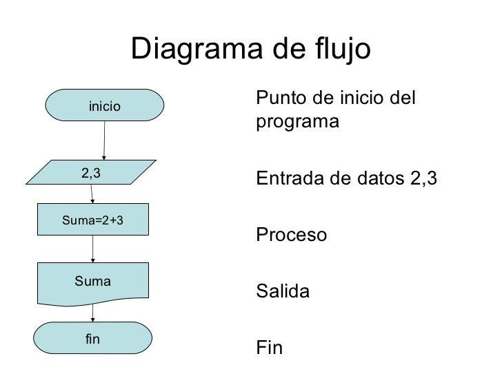 Diagramas de flujo diagrama ccuart Gallery