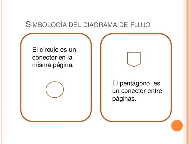 Diagramas de flujo ccuart Choice Image