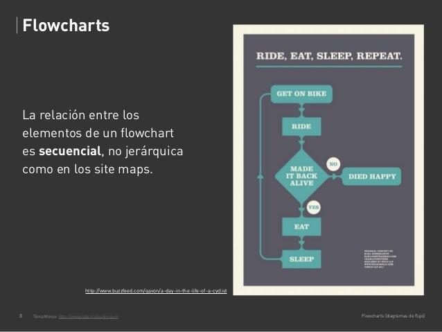 Diagramas de flujo Slide 3