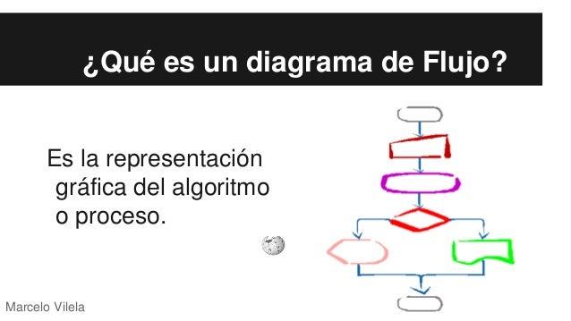 Diagramas de flujo algoritmos diagramas de flujo algoritmos marcelo antonio vilela pardo 2 ccuart Choice Image