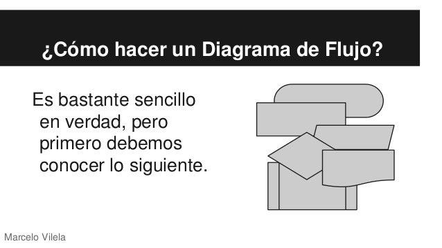 Diagramas de flujo algoritmos marcelo vilela 4 cmo hacer un diagrama de flujo ccuart Images