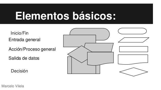 Diagramas de flujo algoritmos marcelo vilela 5 ccuart Choice Image