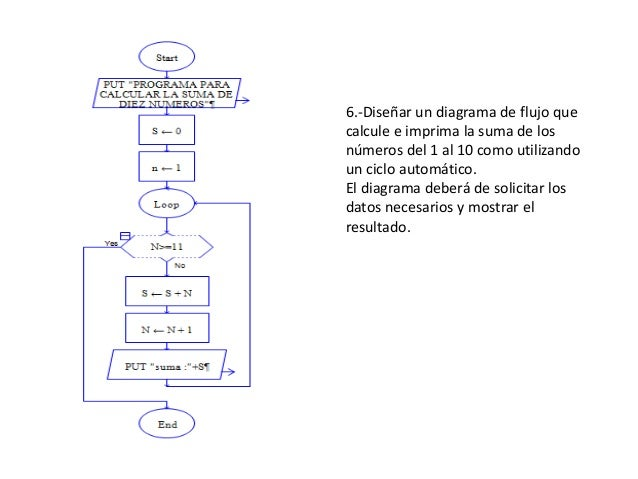Diagramas de flujo 7 6 disear un diagrama de flujo ccuart Image collections