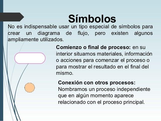 Diagramas de flujo programacin smbolos ccuart Choice Image