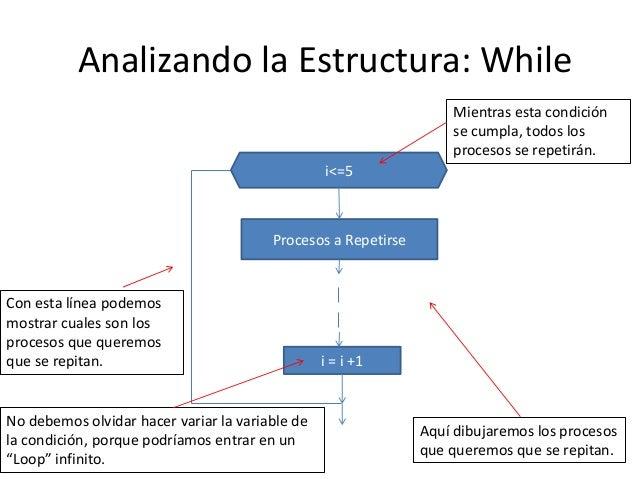Diagramas de flujo estructuras de control for while do whille y diagramas de flujo estructuras de control for while do whille y switch case ccuart Image collections