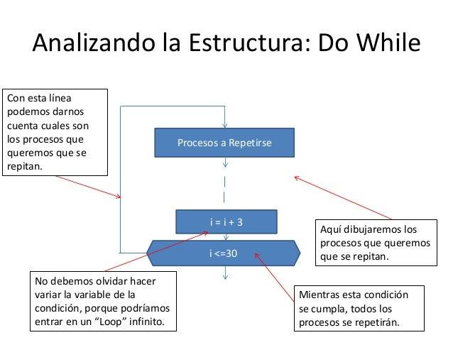 Diagramas de flujo estructuras de control for while do whille y condicin marcelo vilela 14 ccuart Image collections