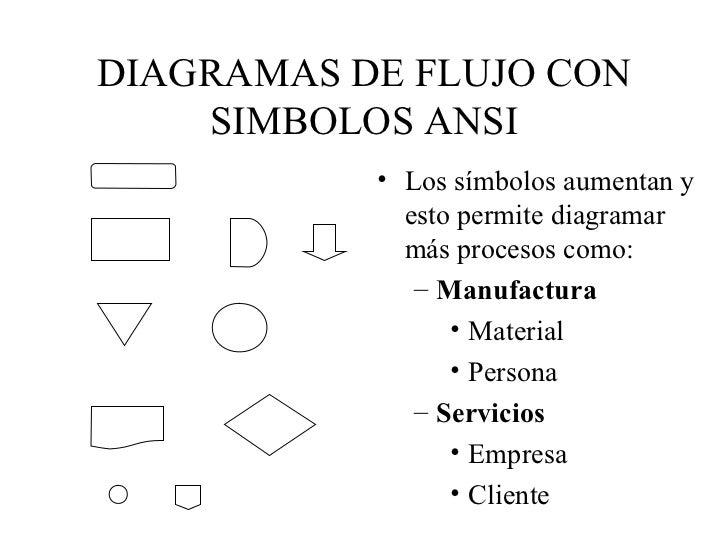 Simbolos para diagramas de procesos industriales wiring diagram diagramas de flujo con simbolos ansi ejemplos de diagrama de flujo diagramas de flujo con simbolos ccuart Choice Image