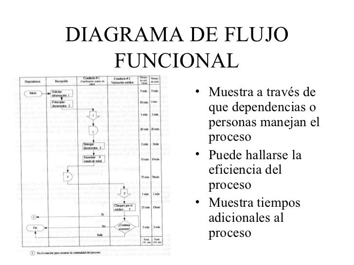 Diagramas de flujo con simbolos ansi diagrama de flujo ccuart Gallery