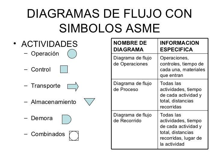 DIAGRAMAS DE FLUJO CON SIMBOLOS ASME <ul><li>ACTIVIDADES </li></ul><ul><ul><li>Operación </li></ul></ul><ul><ul><li>Contro...