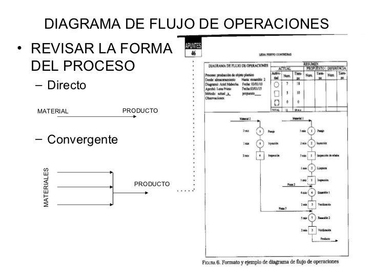 Diagramas de flujo con simbolos asme diagrama ccuart Image collections