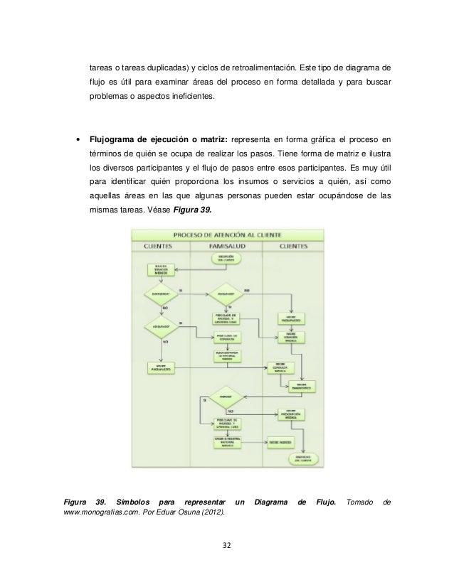 Diagramas de flujo de seales 32 ccuart Gallery