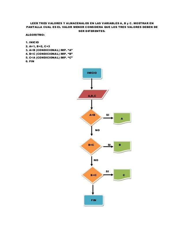 Diagramas de flujo y algoritmos informtica ll ab a b fin 18 ccuart Images