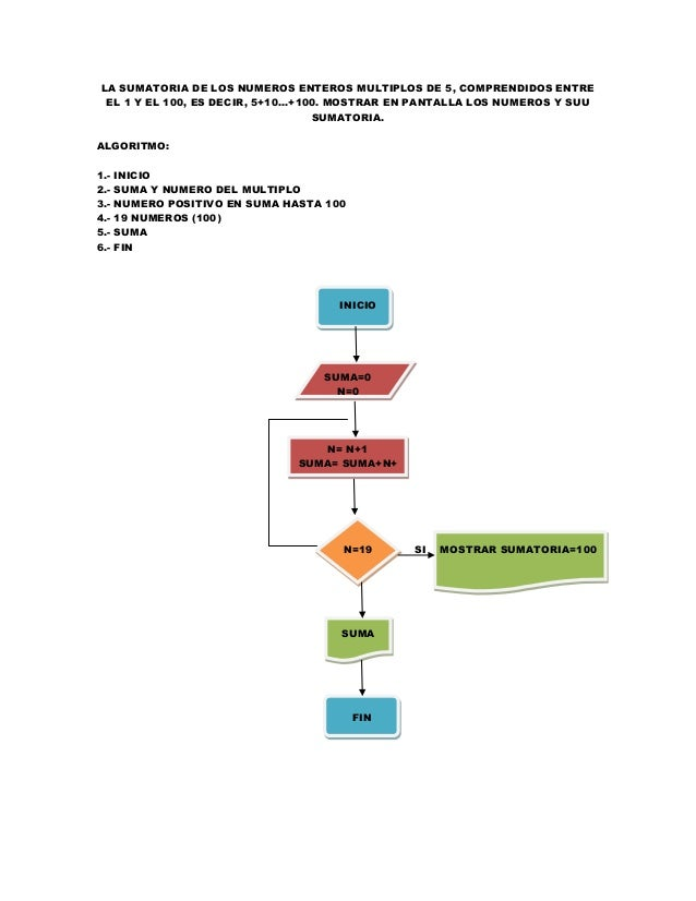 Diagramas de flujo y algoritmos informtica ll bc c fin 19 ccuart Images