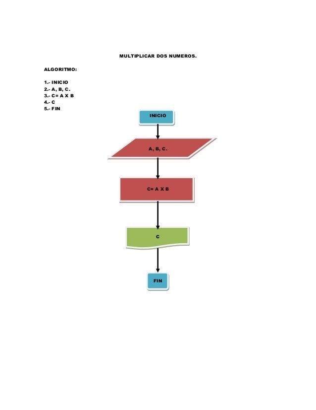 Diagramas de flujo y algoritmos informtica ll ccuart Image collections