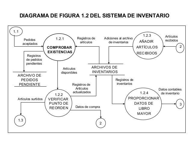 Diagramas de flujo modelo diagrama ccuart Images