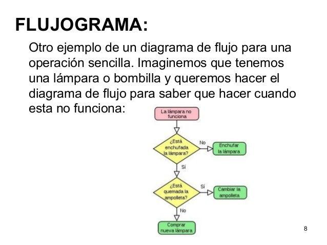 Diagramas de flujo y algoritmos ccuart Images