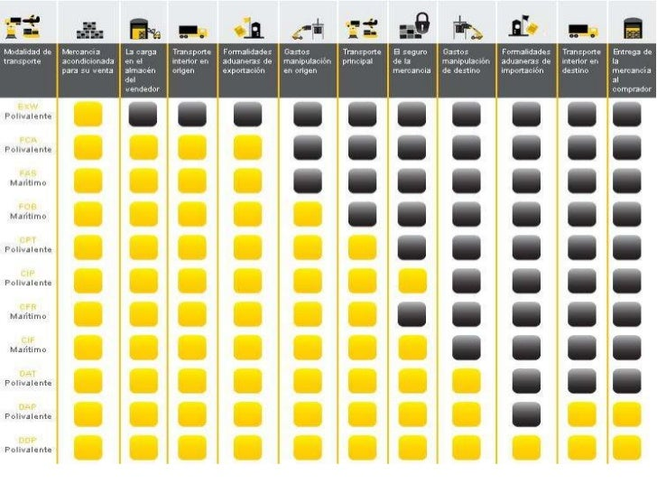 Diagramas De Incoterms