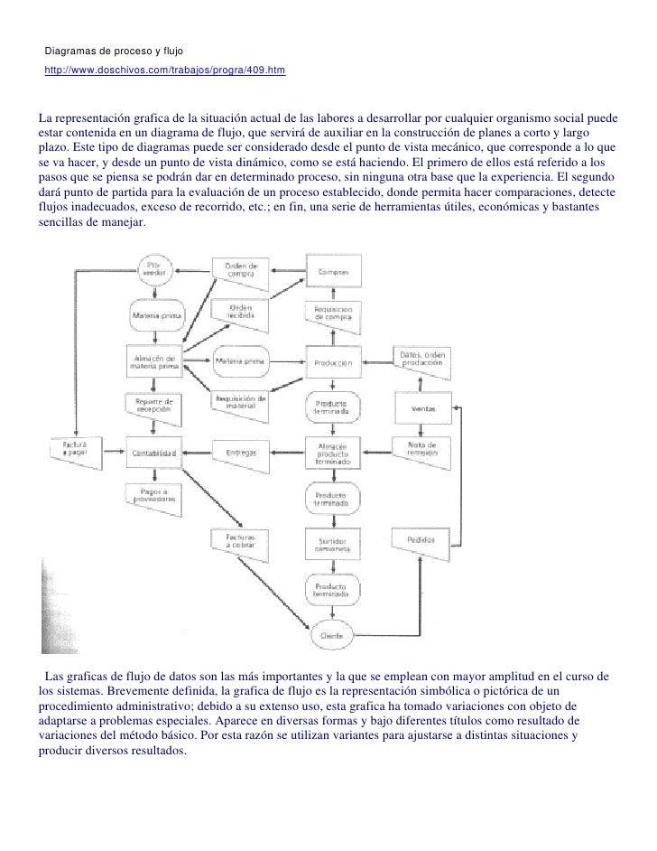 Diagramas de proceso y flujo  http://www.doschivos.com/trabajos/progra/409.htm    La representación grafica de la situació...