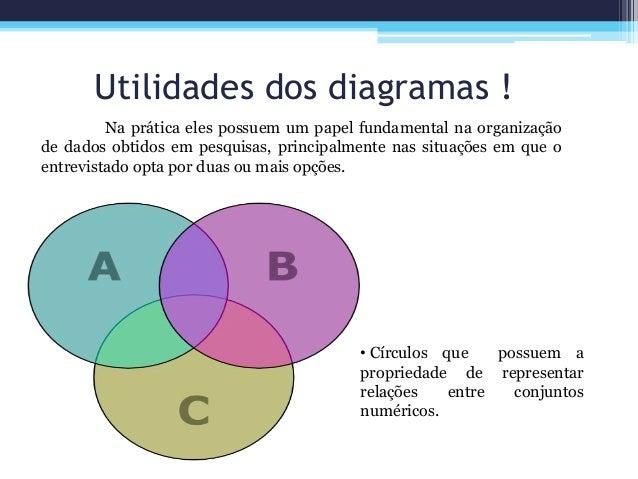 Diagramas de venn interseco entre conjuntos 3 utilidades dos diagramas ccuart Choice Image