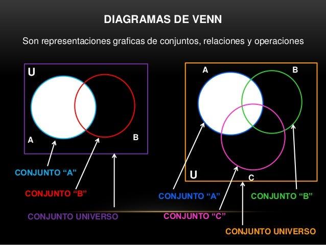 Diagramas de venn operaciones con conjuntos 3 regiones del diagrama de venn ccuart Image collections