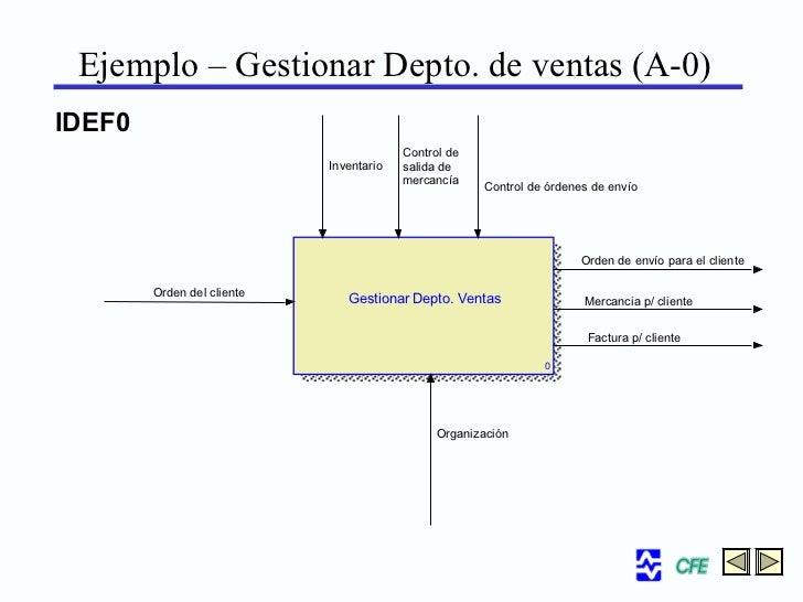 Ejemplo Gestionar Depto De Ventas A 0 IDEF0