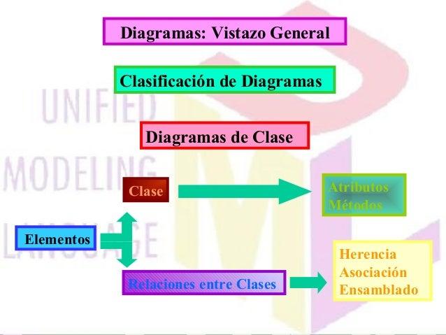 Diagramas: Vistazo General Clasificación de Diagramas Diagramas de Clase Herencia Asociación Ensamblado Elementos Clase At...