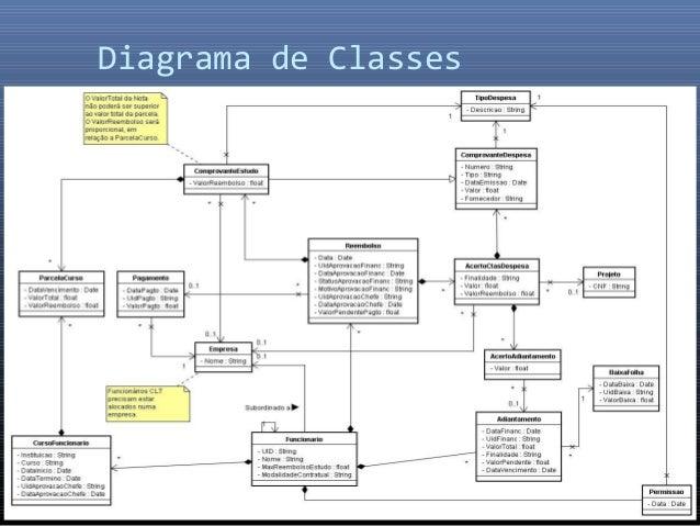 Aula De Analise E Projetos - Diagramas Uml