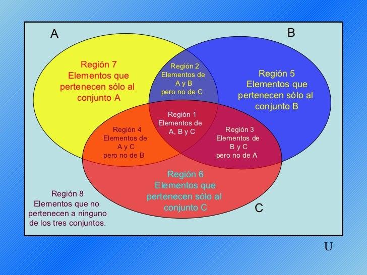 Diagramas venn 3 conjuntos a b regin 7 regin 2 elementos que elementos de regin 5 pertenecen slo al ayb ccuart Choice Image