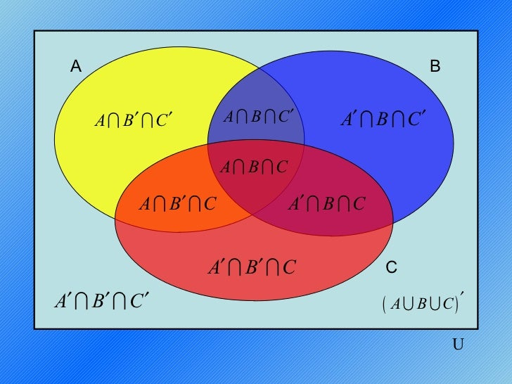 Diagramas venn 3 conjuntos a b a i b i c a i b i c a i b i c ai b ic a i b i c a ccuart Image collections
