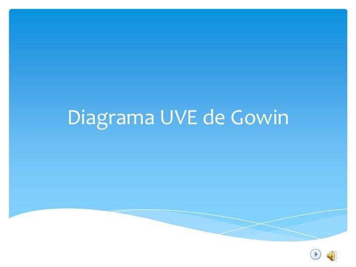 Diagrama UVE de Gowin