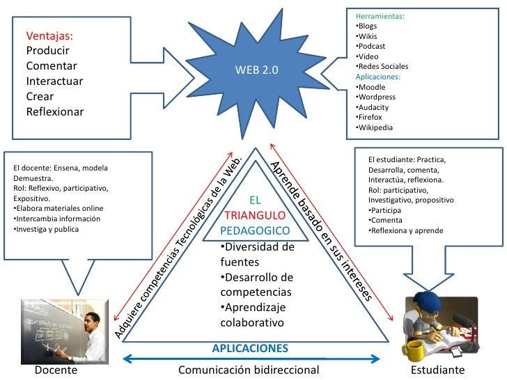Diagrama Web 2 0 El Triangulo Pedagogico