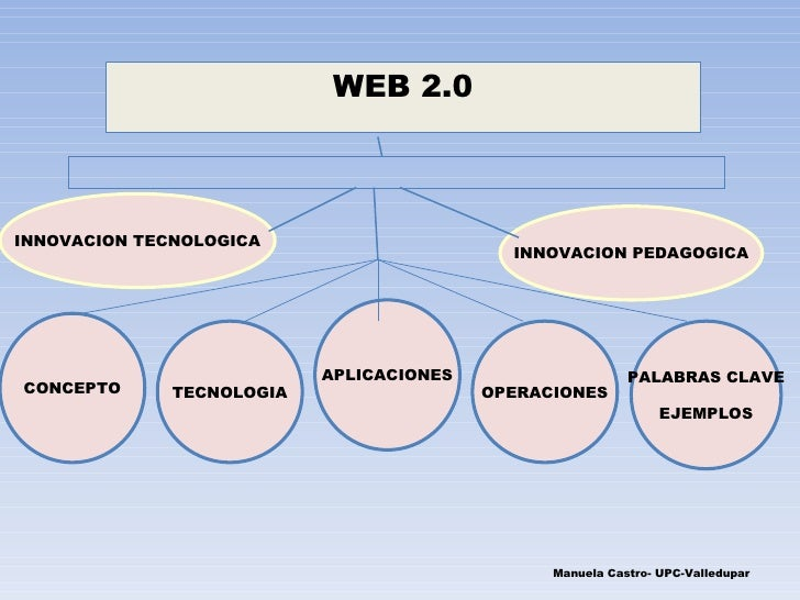 INNOVACION TECNOLOGICA INNOVACION PEDAGOGICA Manuela Castro- UPC-Valledupar CONCEPTO WEB 2.0 TECNOLOGIA APLICACIONES OPERA...