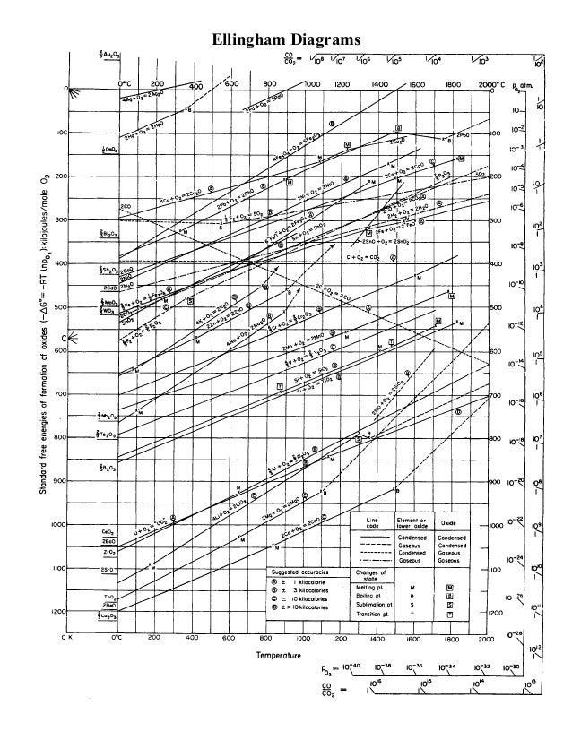 Diagram elingham ellingham diagrams definitionsthe ccuart Image collections