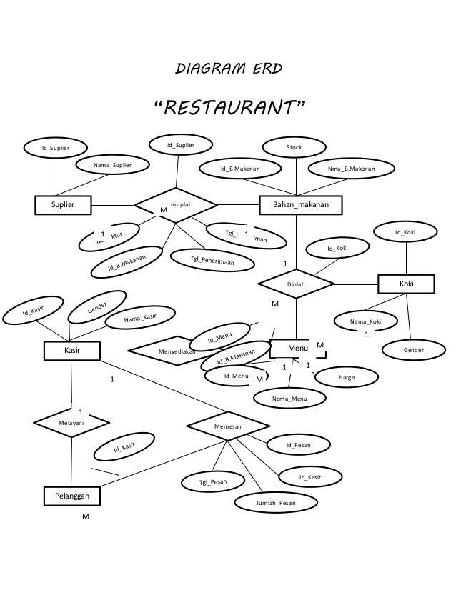 Er Diagram For Restaurant