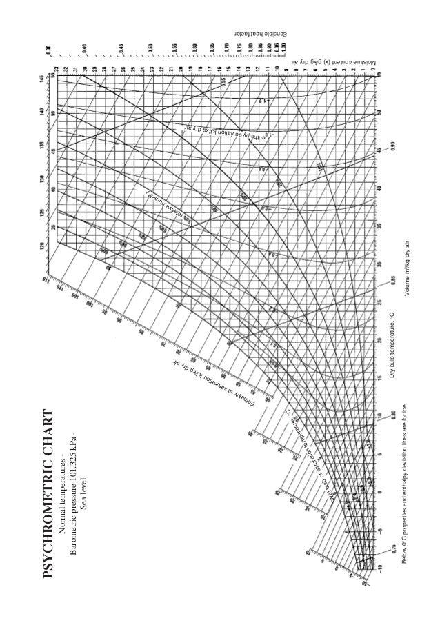 Diagrames Psicrometrics