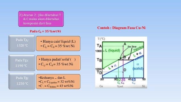 Diagram fasa fasa l 14 ccuart Choice Image