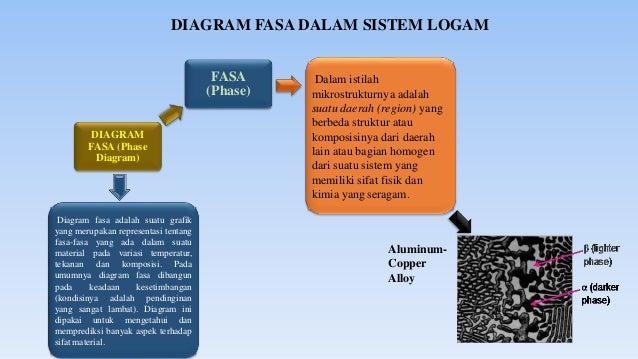 Diagram fasa diagram fasa 3 ccuart Image collections