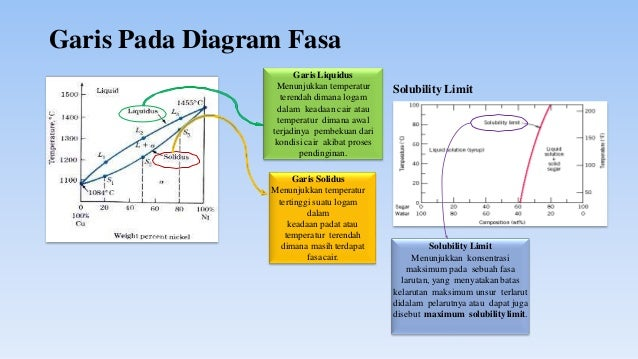 Diagram fasa informasi yang diperoleh dari diagram fasa diagram fasa 6 ccuart Choice Image