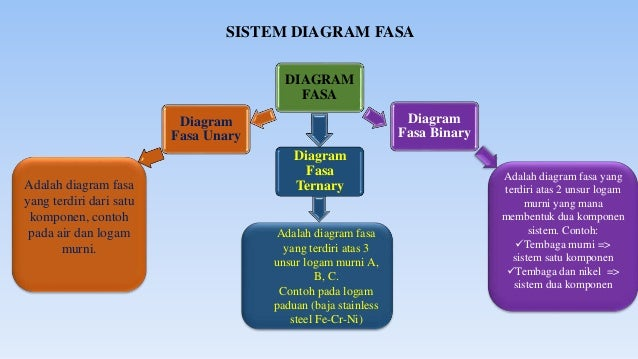 Diagram fasa diagram fasa klasifikasi diagram fasa 8 ccuart Image collections