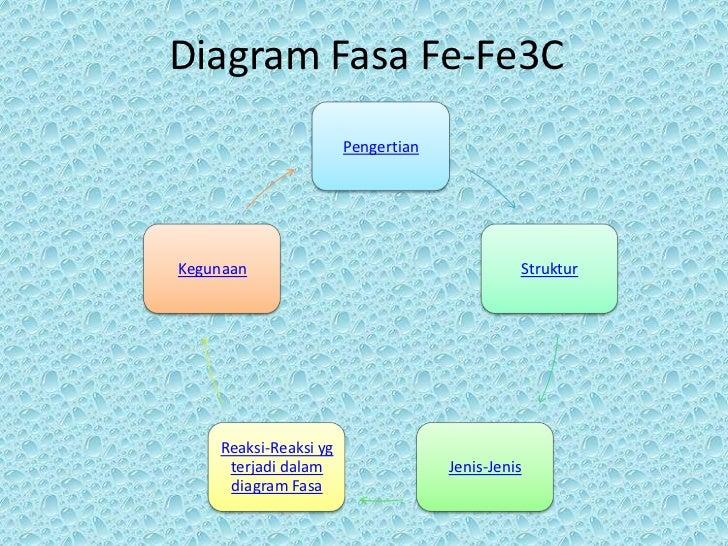Diagram fasa fe fe3 c diagram fasa fe fe3c pengertiankegunaan ccuart Choice Image
