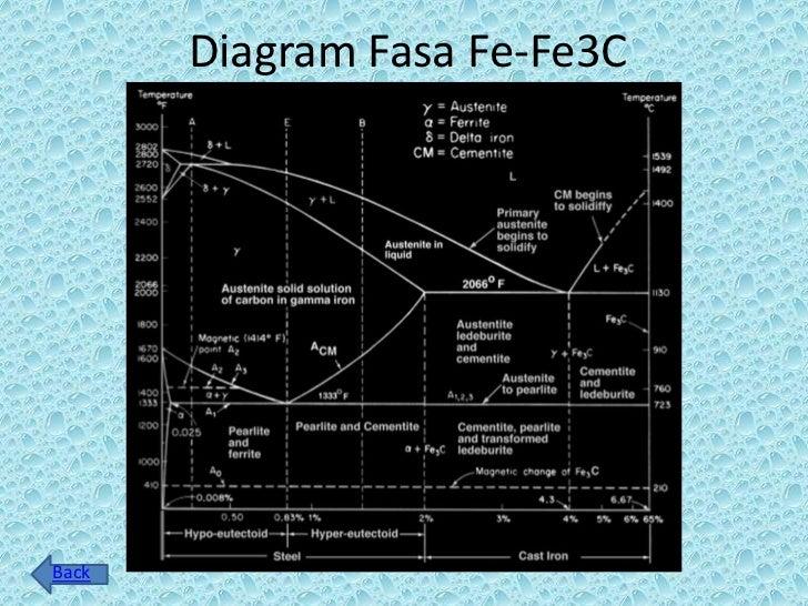 Diagram fasa fe fe3 c diagram fasa fe fe3cback ccuart Image collections