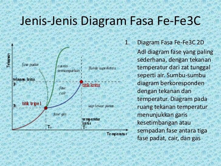 Diagram fasa fe fe3 c karbonback 6 jenis jenis diagram fasa ccuart Gallery