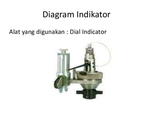 Diagram indikator diagram indikator alat yang digunakan dial indicator ccuart Image collections