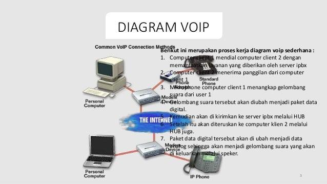 Diagram komunikasi voip ccuart Gallery
