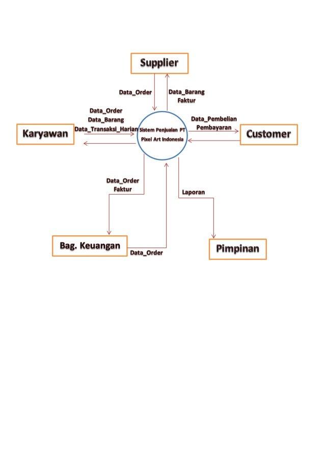 Diagram konteks dan dfd diagram konteks dan dfd nama fahmi hudallah nim 03112020 ccuart Images